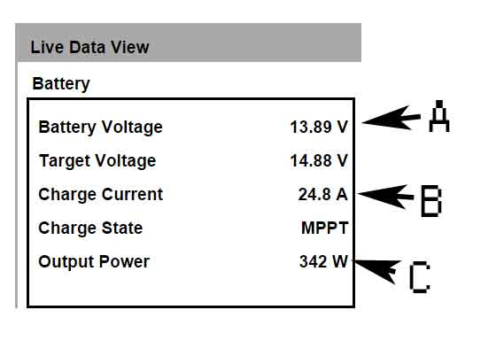 The formula you need to remember is voltage X amperage = watts. In battery charging amperage is key.