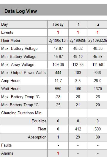 Second and third charge tests.